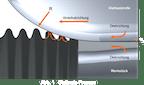 Glattwalztechnologie